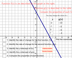 compare two linear functions geogebra
