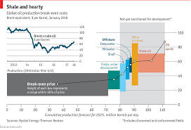 Oil Price Chart 2013 Rising Oil Prices Are Making More Extraction Methods Viable