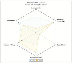 Skill Chart Skill Analysis Of Employees Using Radar Chart Radar Chart