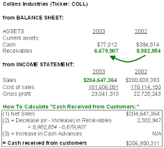 allowance for uncollectible accounts balance sheet financial statements revenue