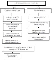 Арбитражный процесс и его стадии Реферат Читать текст оnline  Арбитражный процесс и его стадии реферат