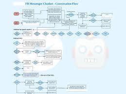 Facebook Messenger Chatbot Conversation Flow Chart By