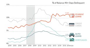 Student Loan Delinquency Rate Chart Chart Student Loan Delinquencies Are Sky High
