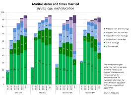 social class family inequality click to enlarge age marriage history