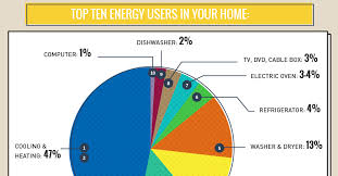 Electricity Usage Comparison Chart Infographic What Uses The Most Energy In Your Home