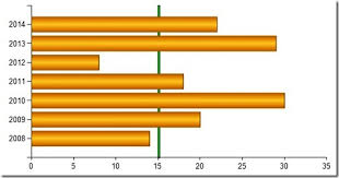 Add Horizontal Line To Excel Chart 2013 Adding A Target Line To A Horizontal Bar Chart In Ssrs