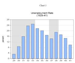 The Great Depression Graphs And Charts
