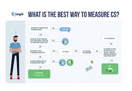 How To Measure Customer Service Success Stars Smileys And