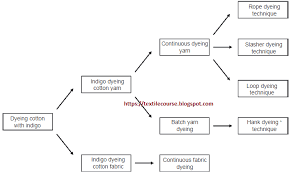 Flow Chart Of Cotton To Fabric Cotton Dyeing Techniques With Indigo Textile Dyeing How