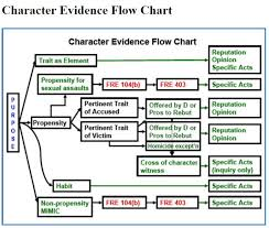 Criminal Law Elements Chart Image Result For Evidence Hearsay Exceptions Chart Law