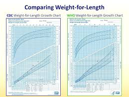Infant Growth Chart Percentile Inspirational Breastfed Baby