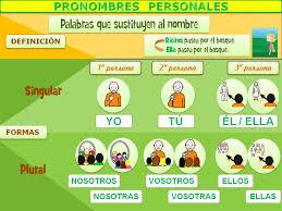 http://www.ceiploreto.es/sugerencias/cplosangeles.juntaextremadura.net/web/segundo_curso/lengua_2/pro_personal02/pro_personal02.html