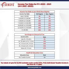 ine tax slabs fy 2020 2021 ay 2021