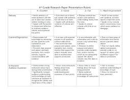 Scoring Rubric Template Project Based Learning Rubrics Template On Rubric Templates