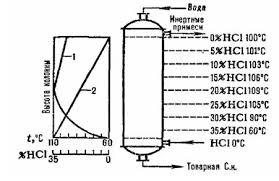 Реферат Технология производства соляной кислоты ru