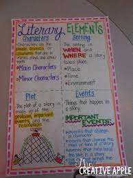 Literary Terms Chart Literary Elements Ela Anchor Charts Reading Anchor Charts