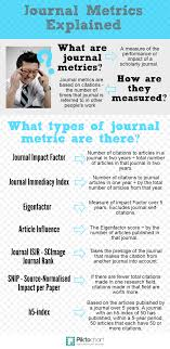 Highly Cited Journals Journal Rankings Citation Tracking And