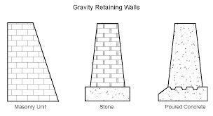 Small Picture Retaining Wall Types Geo Tech Foundation