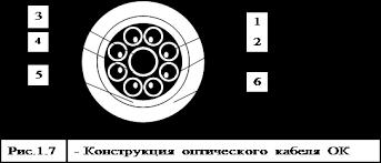 Большой Каталог Рефератов Реферат Оптоволоконные линии связи  Реферат Оптоволоконные линии связи