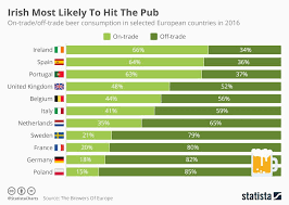 Irish Most Likely To Hit The Pub Food And Drink