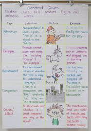 Context Clues Anchor Chart Vocabulary Context Clues