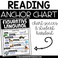 Figurative Language Poster Reading Anchor Chart