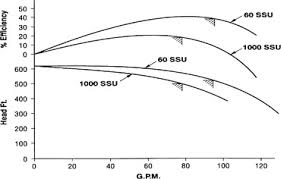 Oil Viscosity Ssu Chart Pump Vendor An Overview Sciencedirect Topics