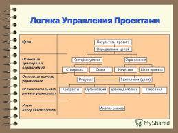 Презентация на тему УПРАВЛЕНИЕ ПРОЕКТАМИ ПОНЯТИЯ И ПРОЦЕССЫ  8 Логика Управления Проектами