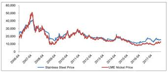 Lme Titanium Price Chart Stainless Steel Tube Pipe Price Dongshang Stainless