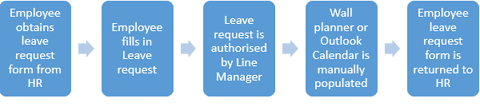 Leave Planner - Why Sharepoint Is Great For Absence Management