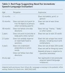 Speech And Language Delay In Children American Family