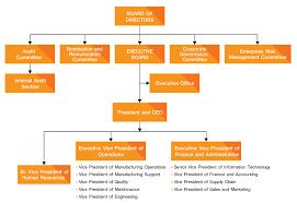 Corporate Finance Organizational Chart Organization Chart Kce Electronics Kce