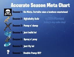 Accurate Season Meta Chart Fortnitebr
