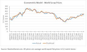 Steel Price Forecast