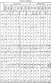 Cursive Hebrew Wikipedia