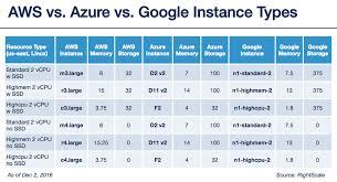 Aws Vs Azure Comparison Chart Aws Vs Azure Vs Google Cloud Pricing Compute Instances