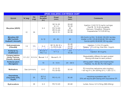 Preview Pdf Opioid Analgesic Conversion Chart 1