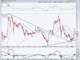 Acb Stock Chart Nyse Is Aurora Cannabis The Best Pot Stock To Buy Investorplace