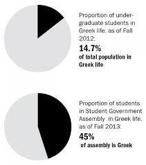 Ut Austin Organizational Chart Greek Students Are Overrepresented In Uts Student