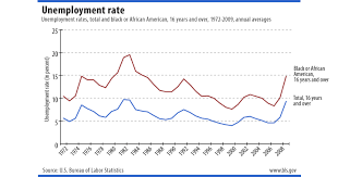 Black Unemployment Chart African American History Month Bls Spotlight On Statistics