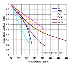 Hdpe Pipe Pressure Rating Chart Thermoplastic Pipes Temperature And Strength Derating