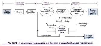 Waste Water Treatment Flow Chart Processes Of Waste Water Treatment 4 Process With Diagram