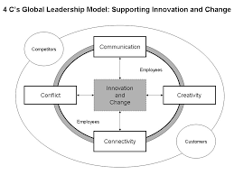 the impact of globalization on cross cultural communication  the 4 c s global leadership model
