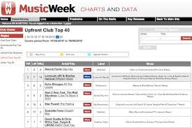 Uk Upfront Club Chart Top 40 Soulshaker Best Producers Of Dance Music And Pop Music
