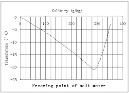 Brine Water Freezing Point Chart File Saltwater Freezing Point Jpg Wikimedia Commons