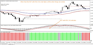 Kst Value Chart Forex Kst Indicator Prings Know Sure Thing Indicator Kst