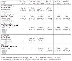 Infant Motrin Dosage Chart 2018 Ibuprofen Child Dose Chart Infant Tylenol Dosage Chart Every