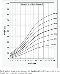 Figure 8 From Growth Charts For Brazilian Children With Down