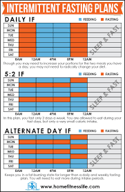 Intermittent Fasting Chart Pin On Fitness Motivation