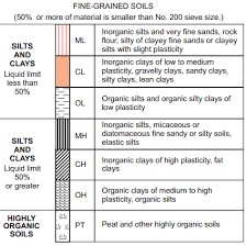 Unified Soil Classification System For Fine Grained Soils